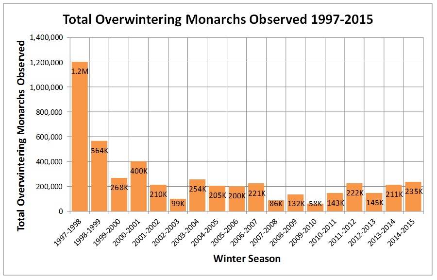 Monarch butterfly count data 2015 western california population