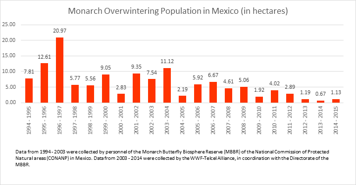 Monarch butterfly 2015 count date eastern mexico population
